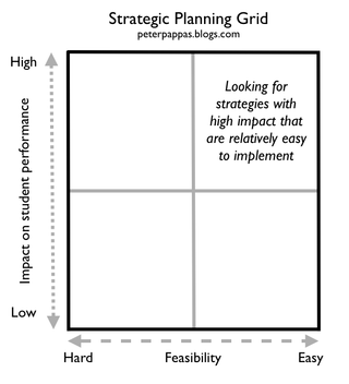 strategic-planning-grid