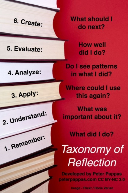 taxonomy of reflection graphic