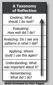 Planning and implementing higher order questioning techniques